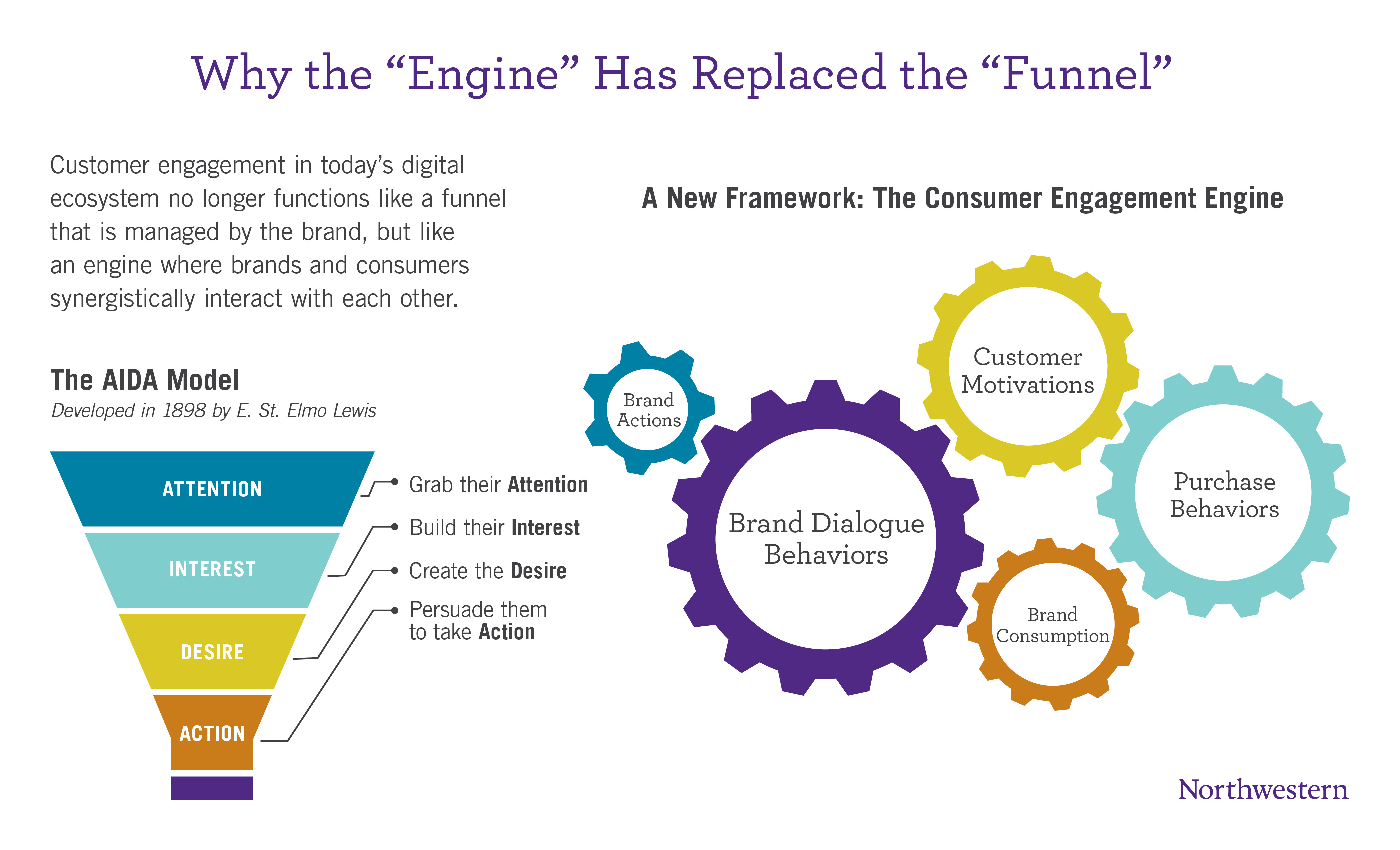 Engine Combo Graphic 2 - Engaging customers - not just the tech, it's about the right mix