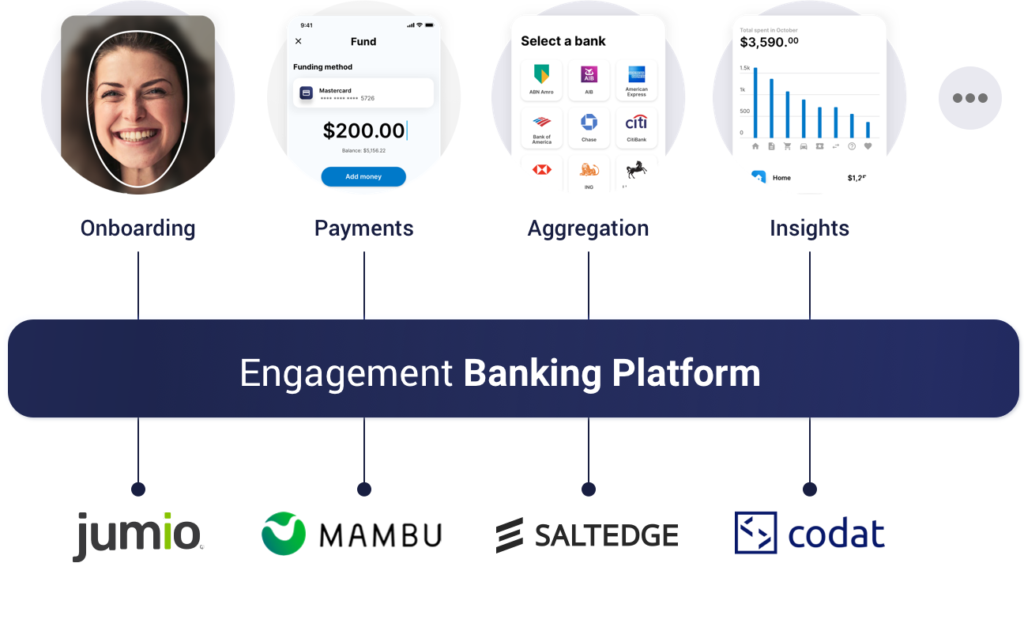 new Engagement Banking Platform 1024x631 - Become the Bank that People Love